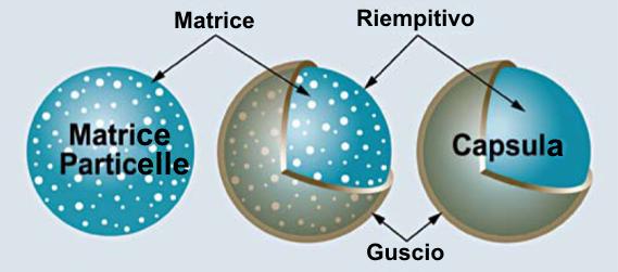 microincapsulazione-rodolfobonnet