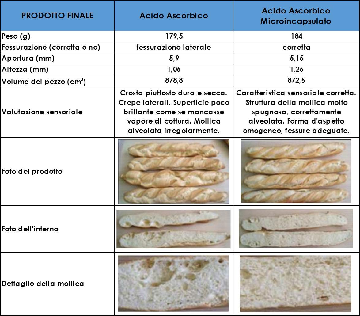 Miglioratore della farina